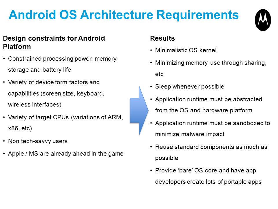 Android OS Architecture Requirements