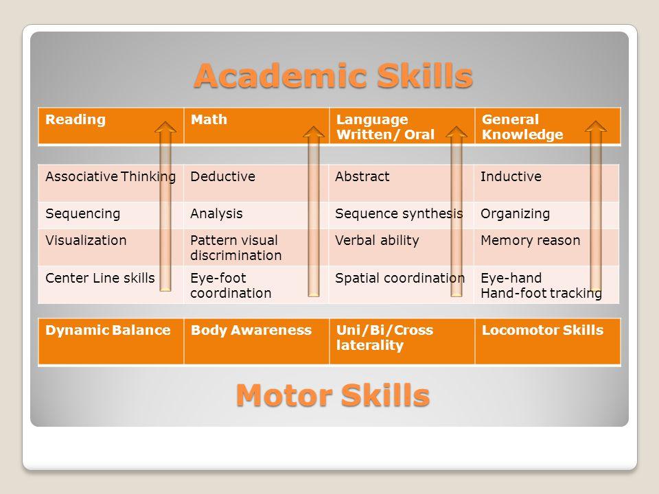 Academic Skills Motor Skills Reading Math Language Written/ Oral