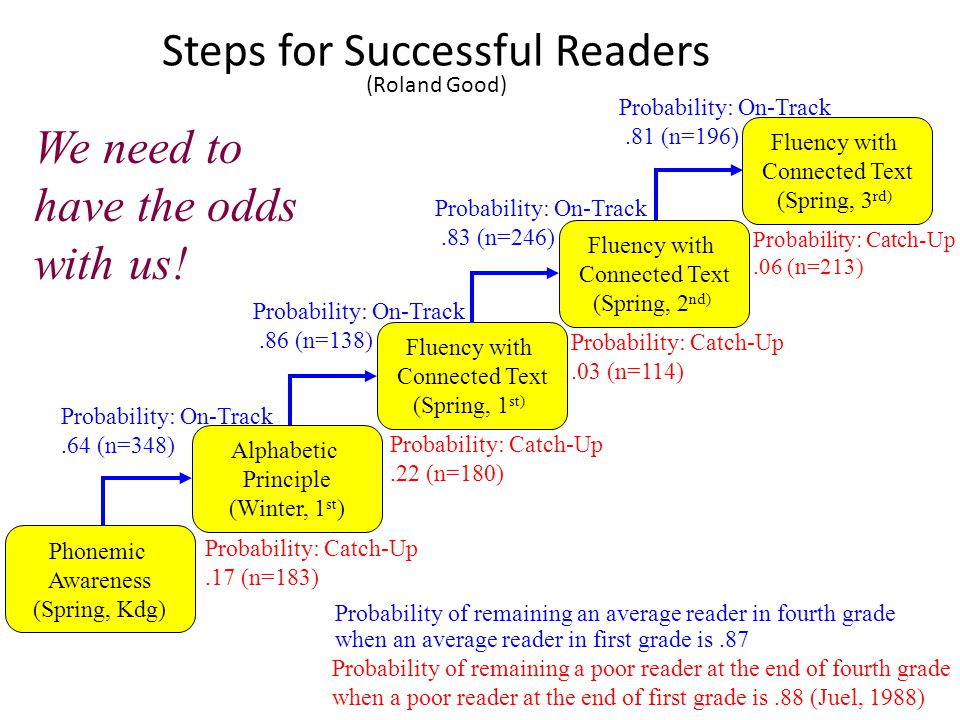 Steps for Successful Readers (Roland Good)