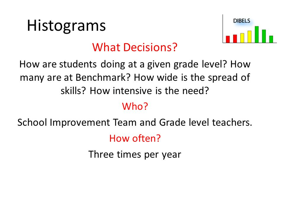 School Improvement Team and Grade level teachers.