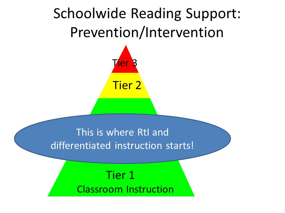 Schoolwide Reading Support: Prevention/Intervention