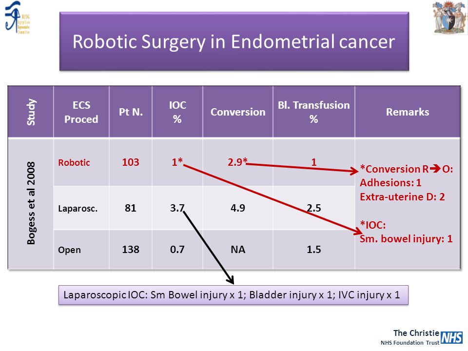 Robotic Surgery in Endometrial cancer