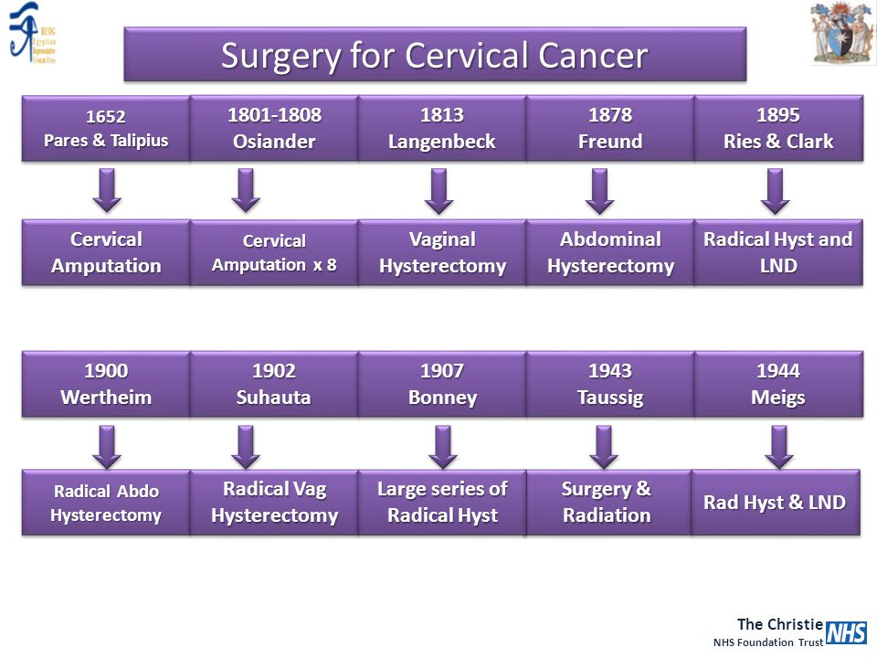 Surgery for Cervical Cancer