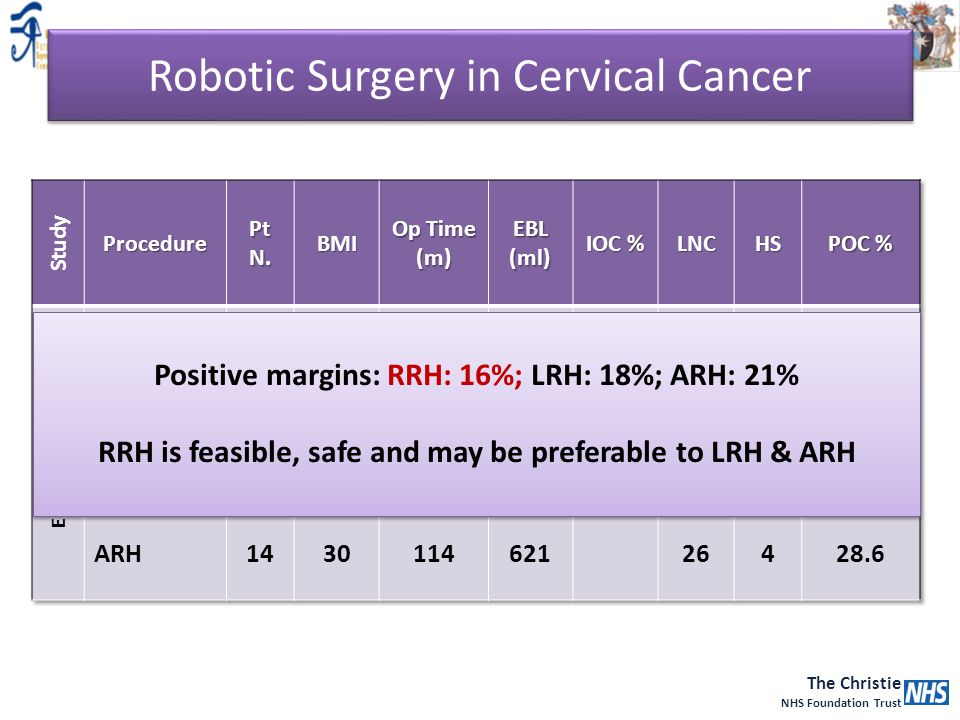 Robotic Surgery in Cervical Cancer