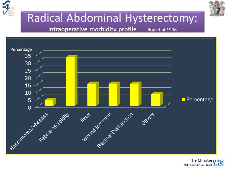 Radical Abdominal Hysterectomy: Intraoperative morbidity profile Roy et al 1996