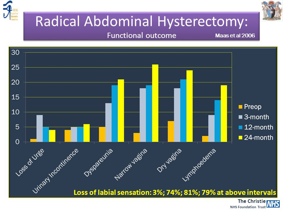Radical Abdominal Hysterectomy: Functional outcome