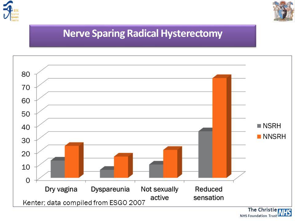 Nerve Sparing Radical Hysterectomy