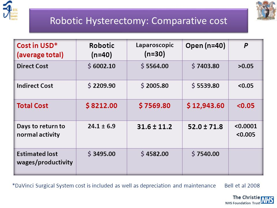 Robotic Hysterectomy: Comparative cost