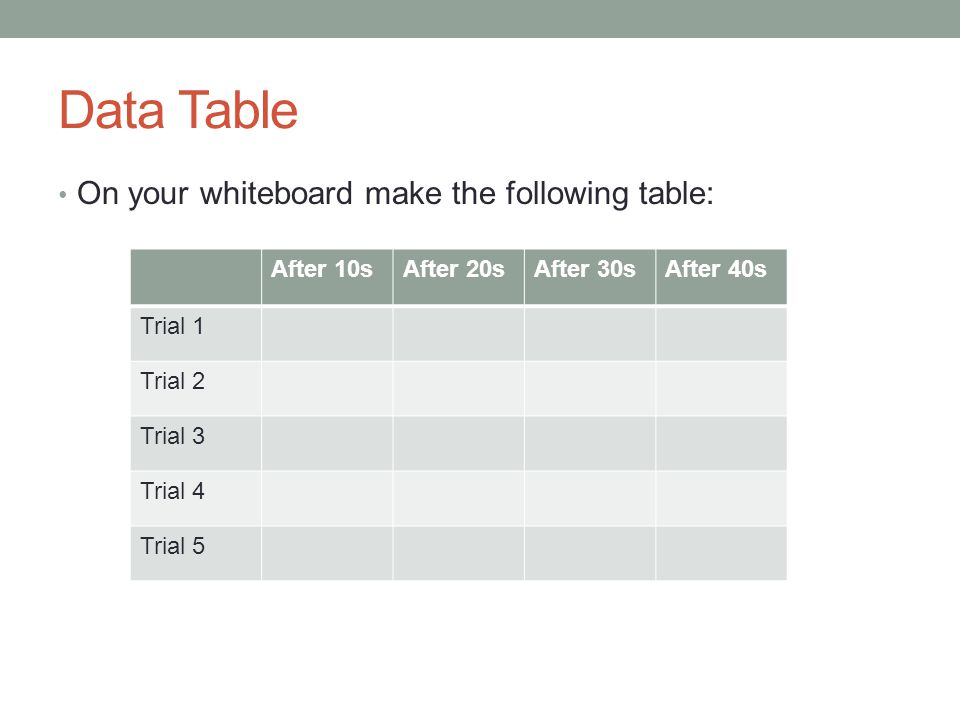 Data Table On your whiteboard make the following table: After 10s
