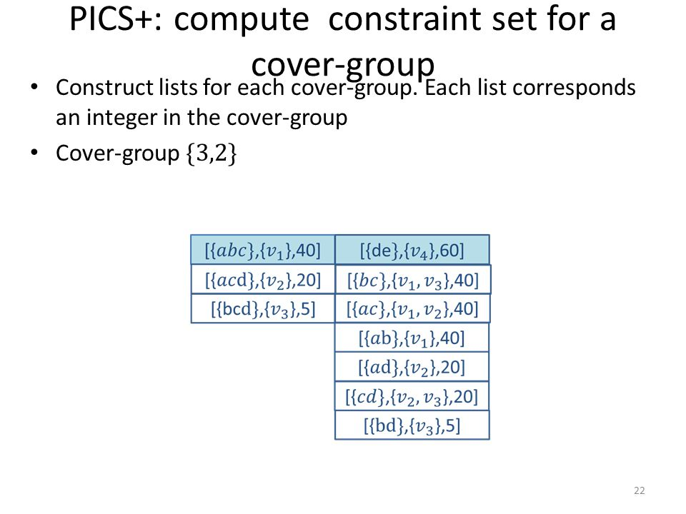 PICS+: compute constraint set for a cover-group
