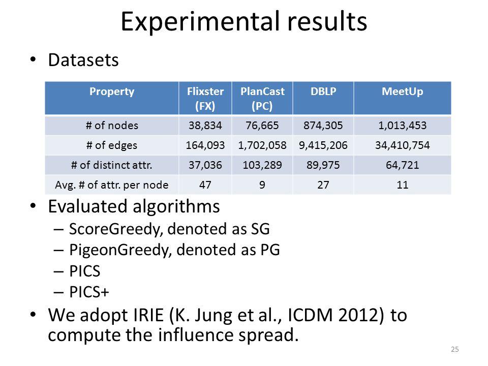 Experimental results Datasets Evaluated algorithms
