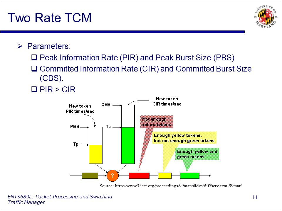 Two Rate TCM Parameters: