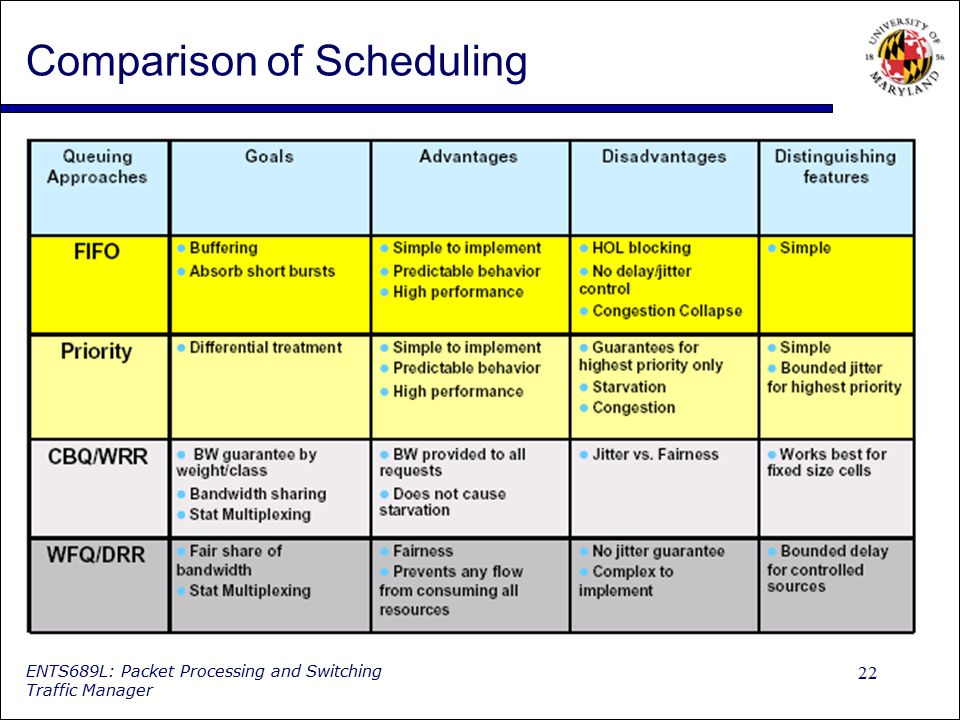 Comparison of Scheduling