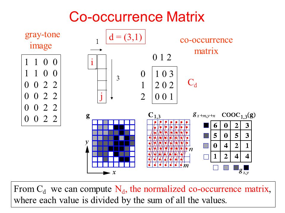 Co-occurrence Matrix gray-tone image d = (3,1) co-occurrence matrix