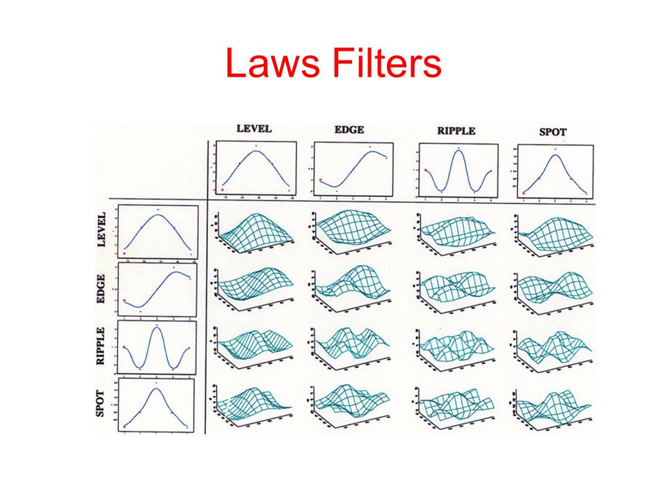 Laws Filters
