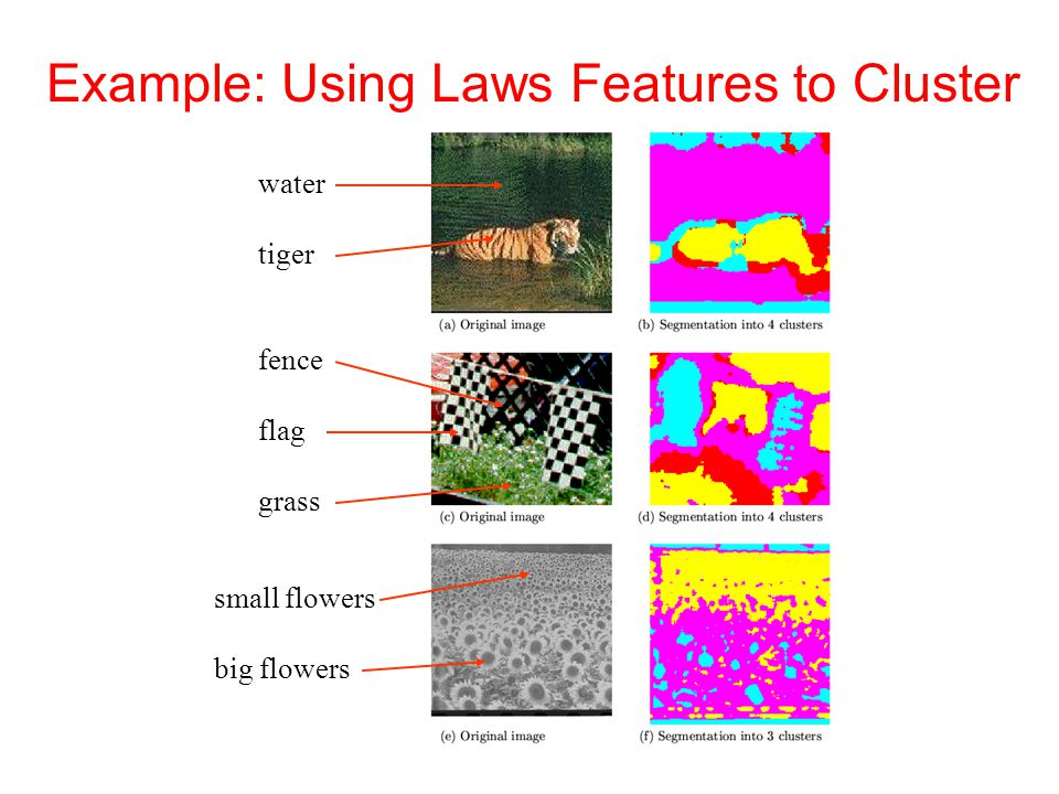 Example: Using Laws Features to Cluster
