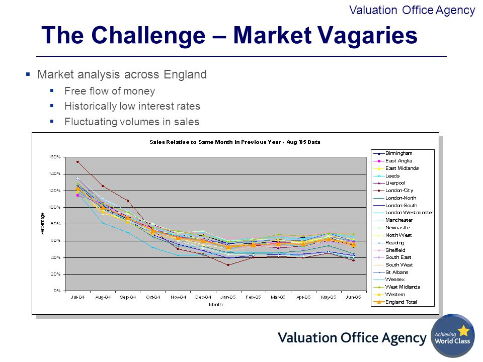 The Challenge – Market Vagaries
