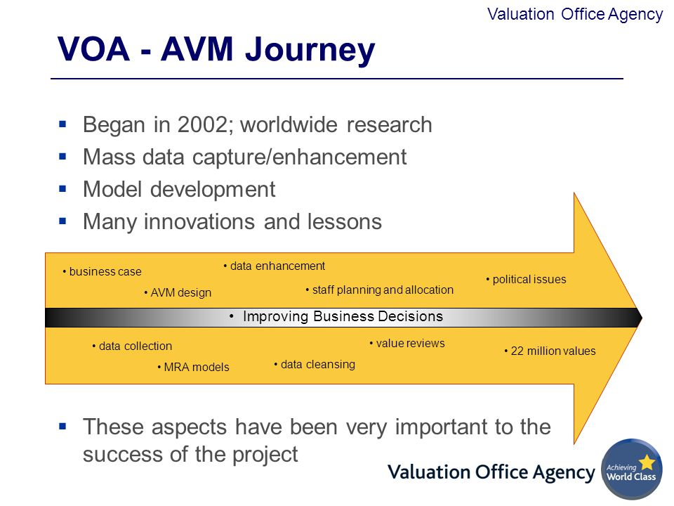 VOA - AVM Journey Began in 2002; worldwide research