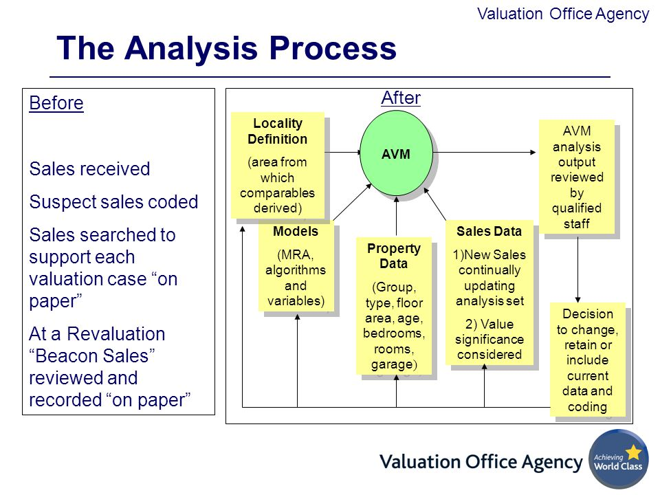 The Analysis Process After Before Sales received Suspect sales coded