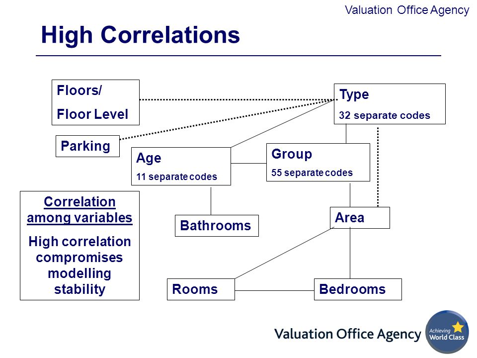 High Correlations Floors/ Floor Level Type Parking Group Age