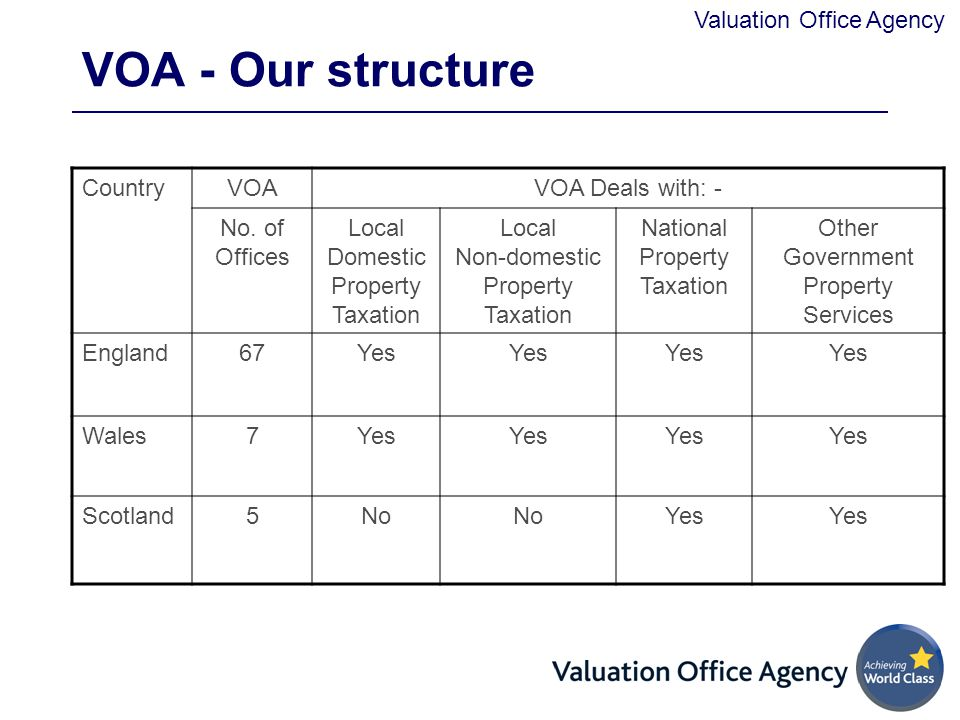 VOA - Our structure Country VOA VOA Deals with: - No. of Offices