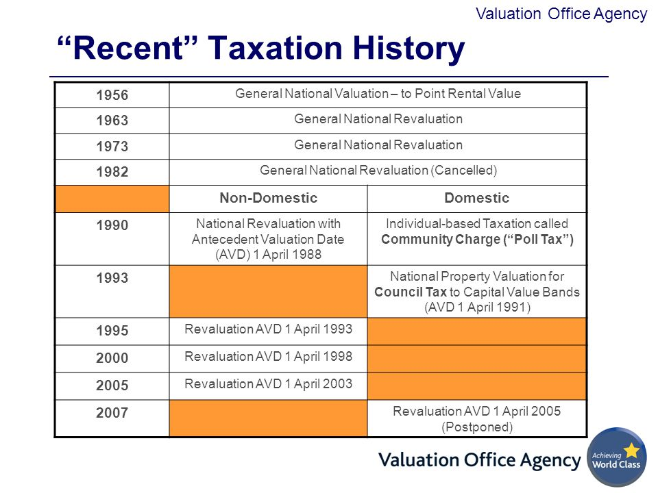 Recent Taxation History