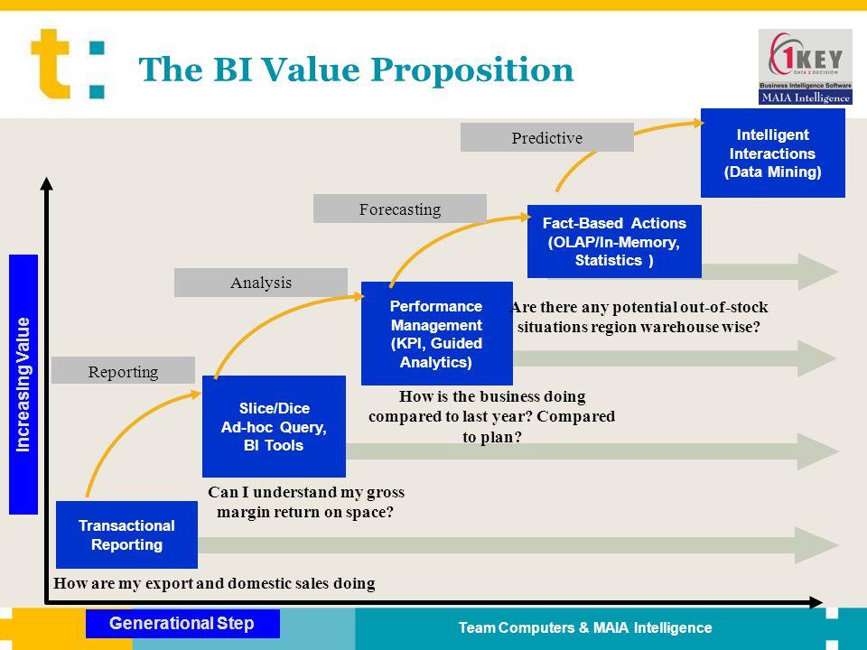The BI Value Proposition