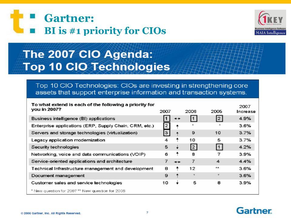 Gartner: BI is #1 priority for CIOs