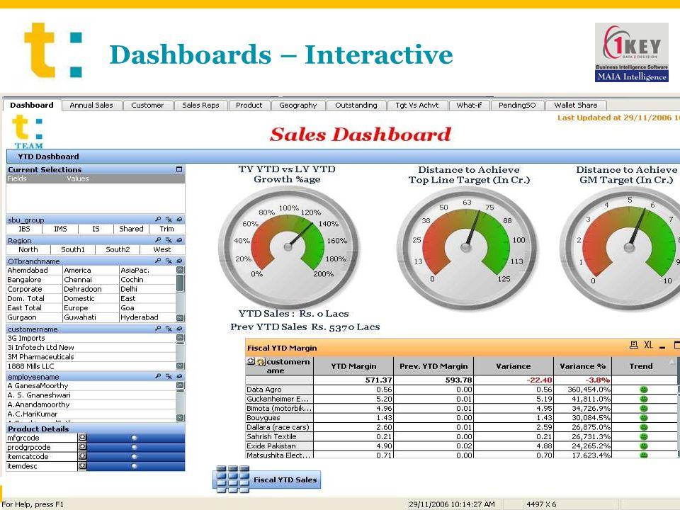 Dashboards – Interactive