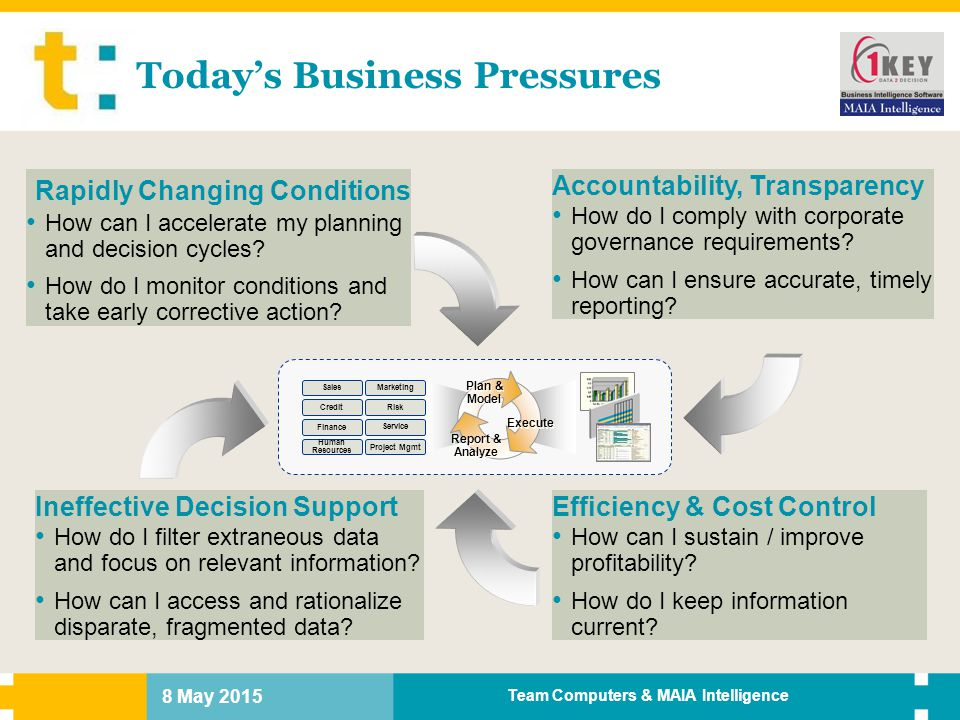 Today's Business Pressures