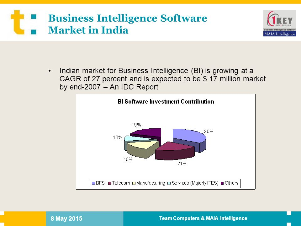 Business Intelligence Software Market in India