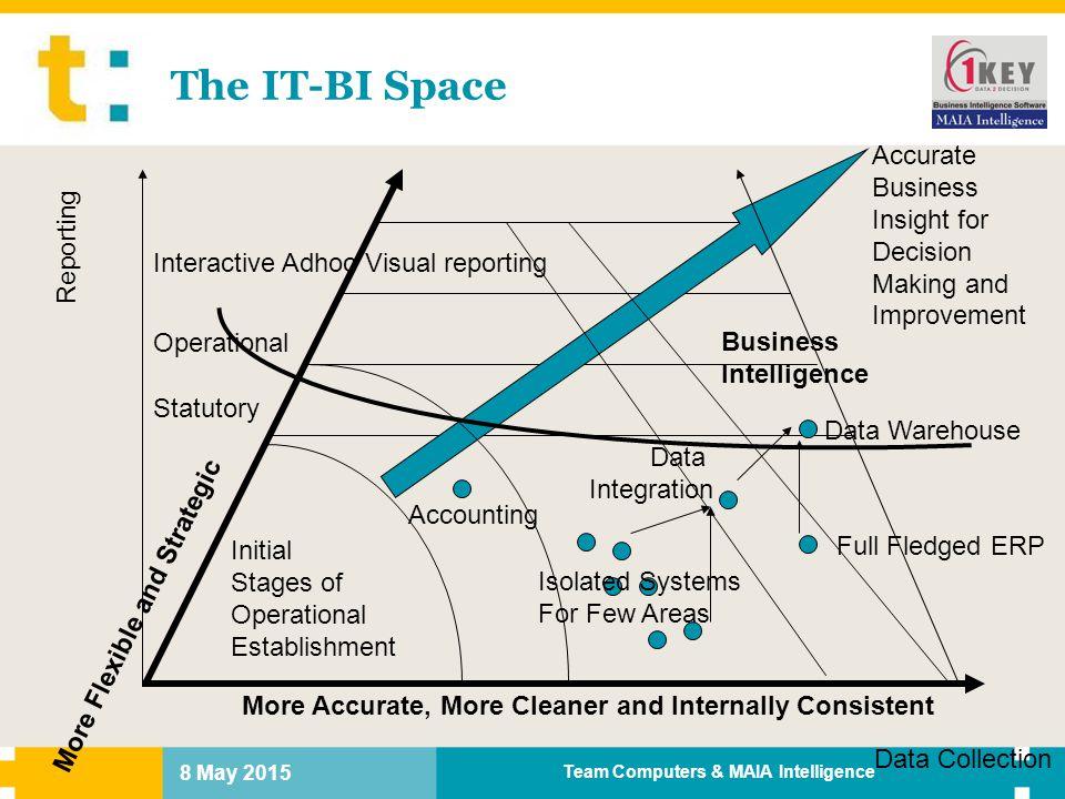 Team Computers & MAIA Intelligence