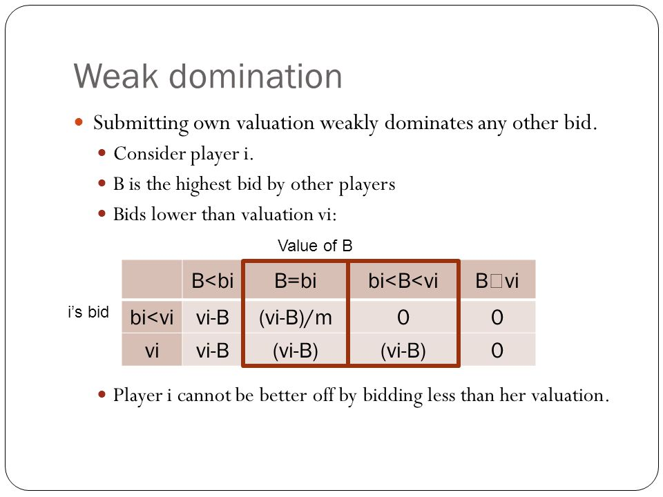 Weak domination Submitting own valuation weakly dominates any other bid. Consider player i. B is the highest bid by other players.