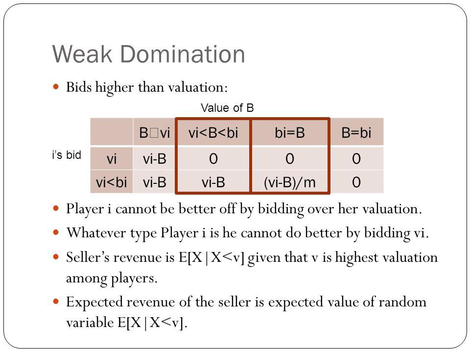 Weak Domination Bids higher than valuation: