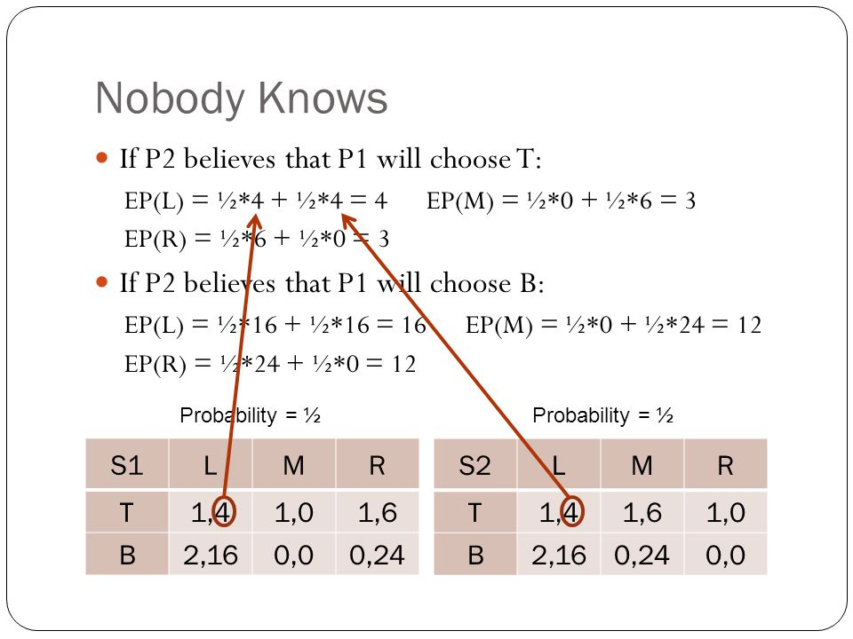 Nobody Knows If P2 believes that P1 will choose T: