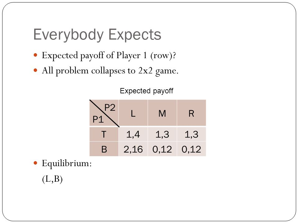 Everybody Expects Expected payoff of Player 1 (row)