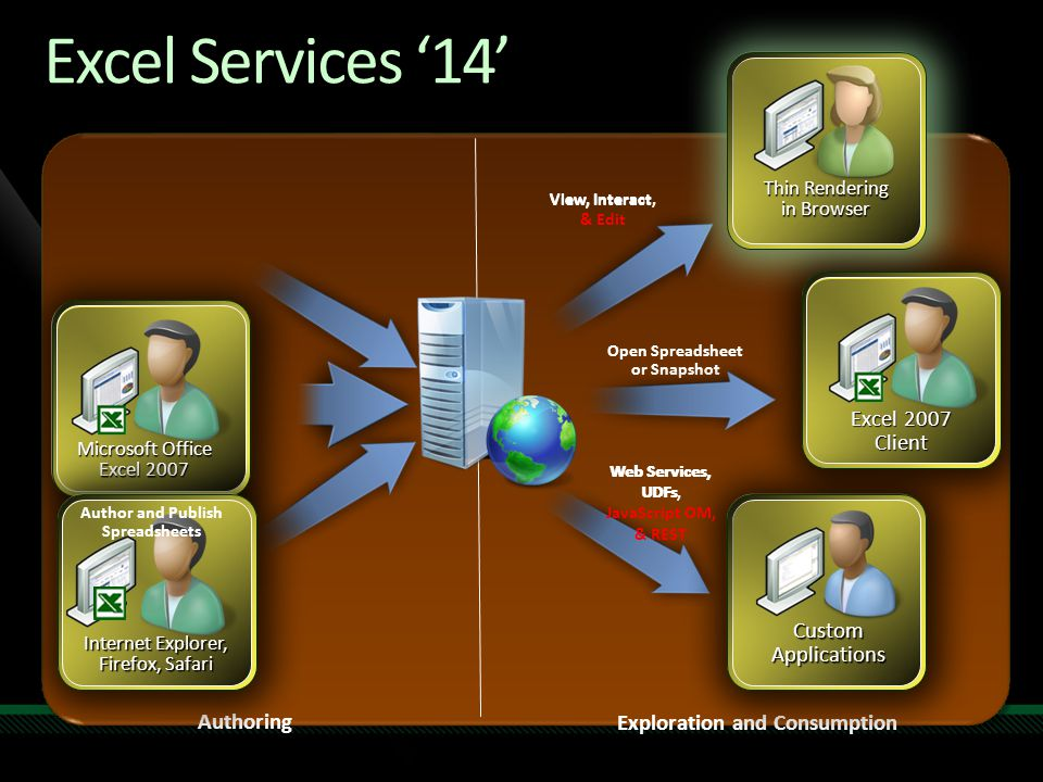 Excel Services '14' Excel 2007 Client Custom Applications Authoring
