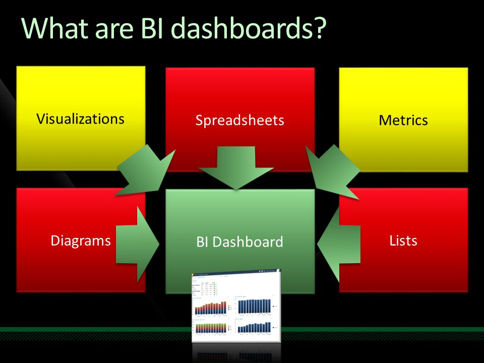 What are BI dashboards Visualizations Spreadsheets Metrics Diagrams