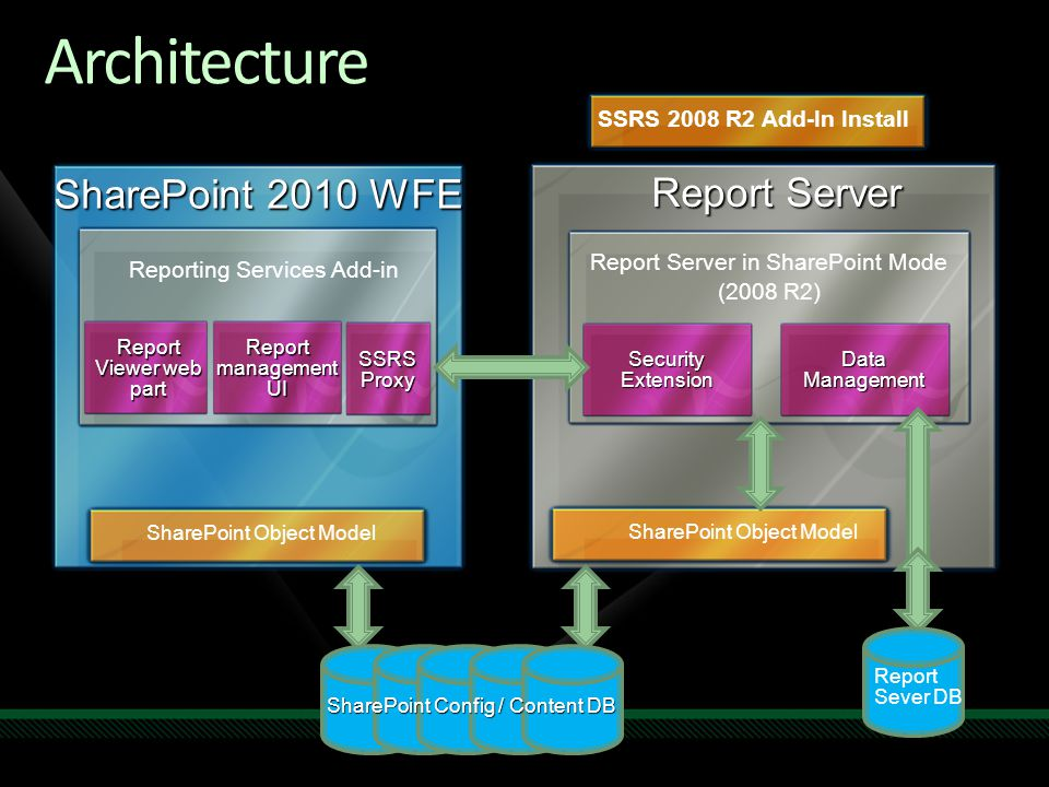 Architecture SharePoint 2010 WFE Report Server