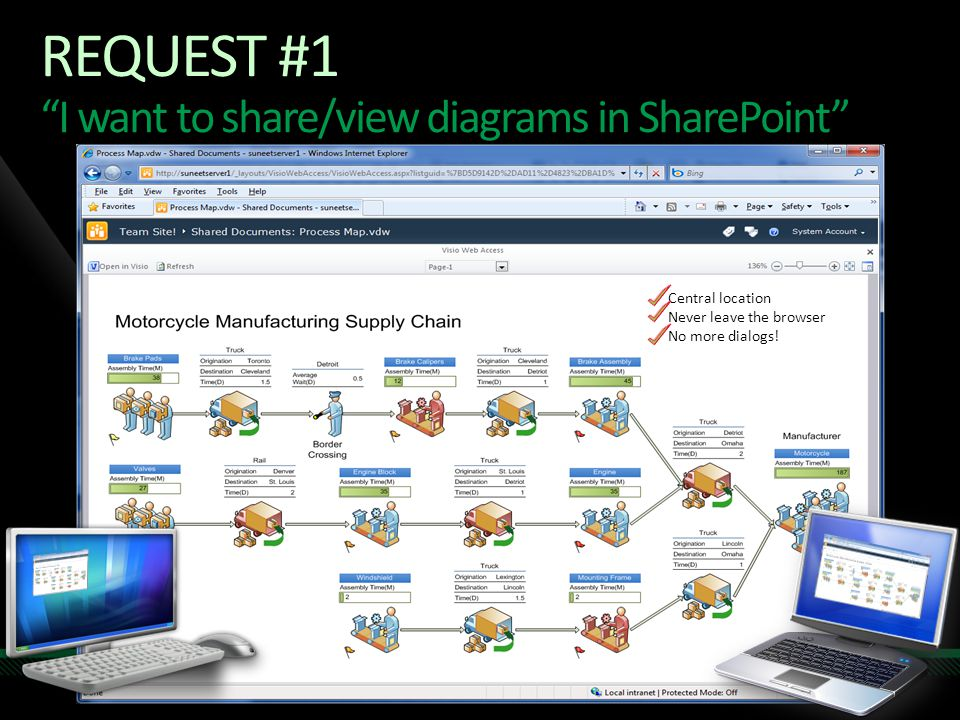 Request #1 I want to share/view diagrams in SharePoint