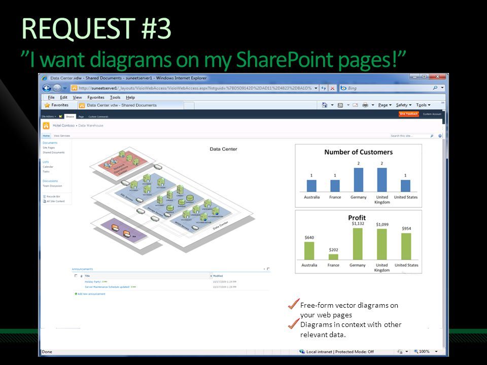 Request #3 I want diagrams on my SharePoint pages!