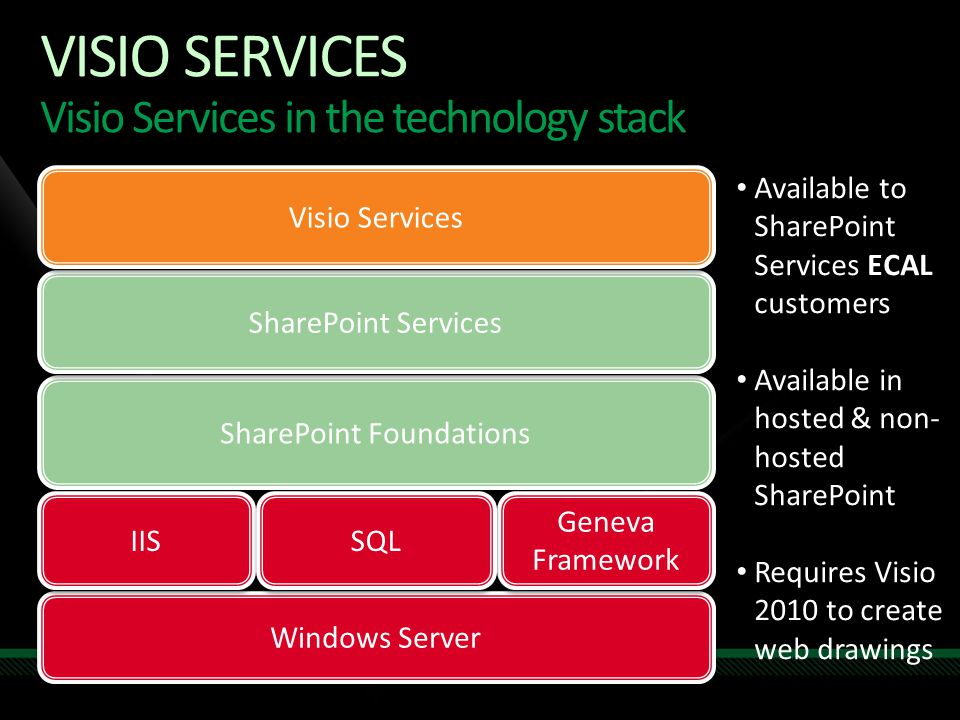 Visio Services Visio Services in the technology stack