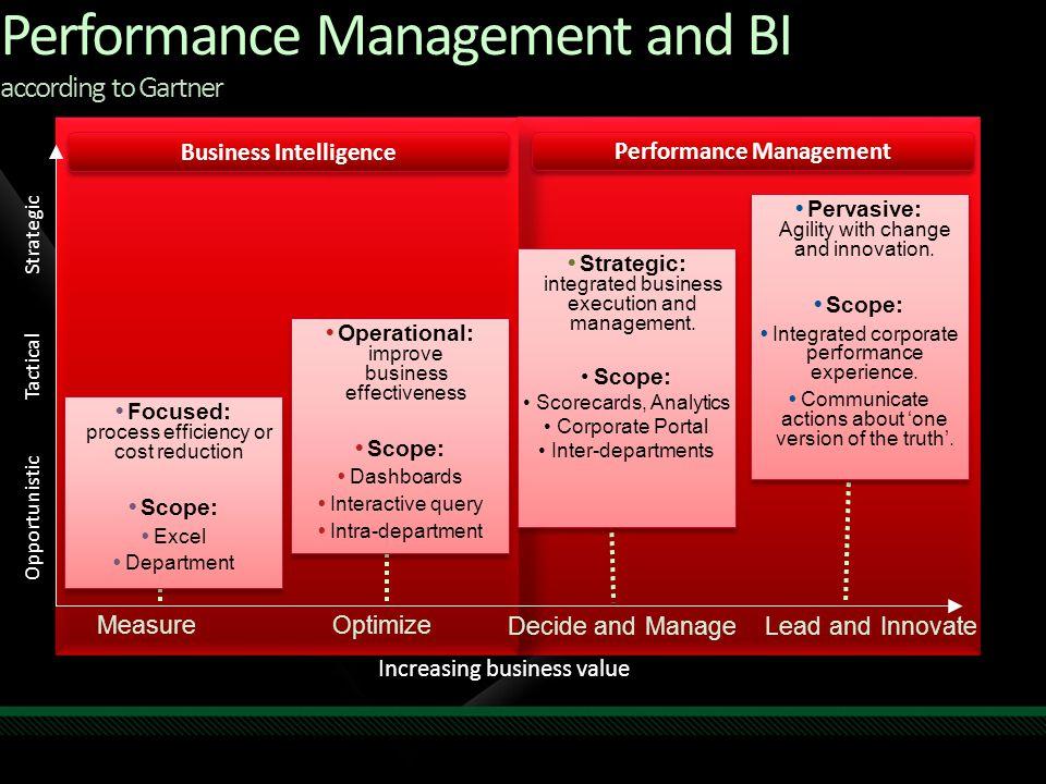 Performance Management and BI according to Gartner