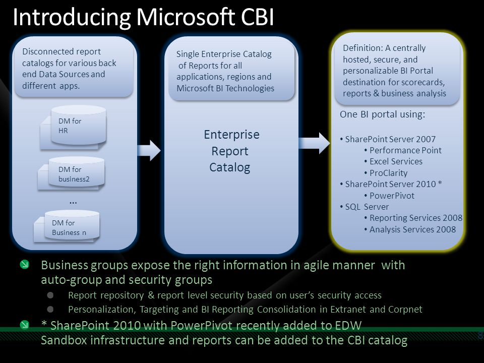 Introducing Microsoft CBI