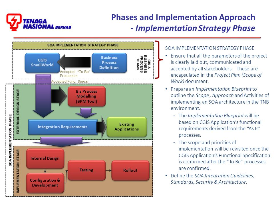 Phases and Implementation Approach - Implementation Strategy Phase