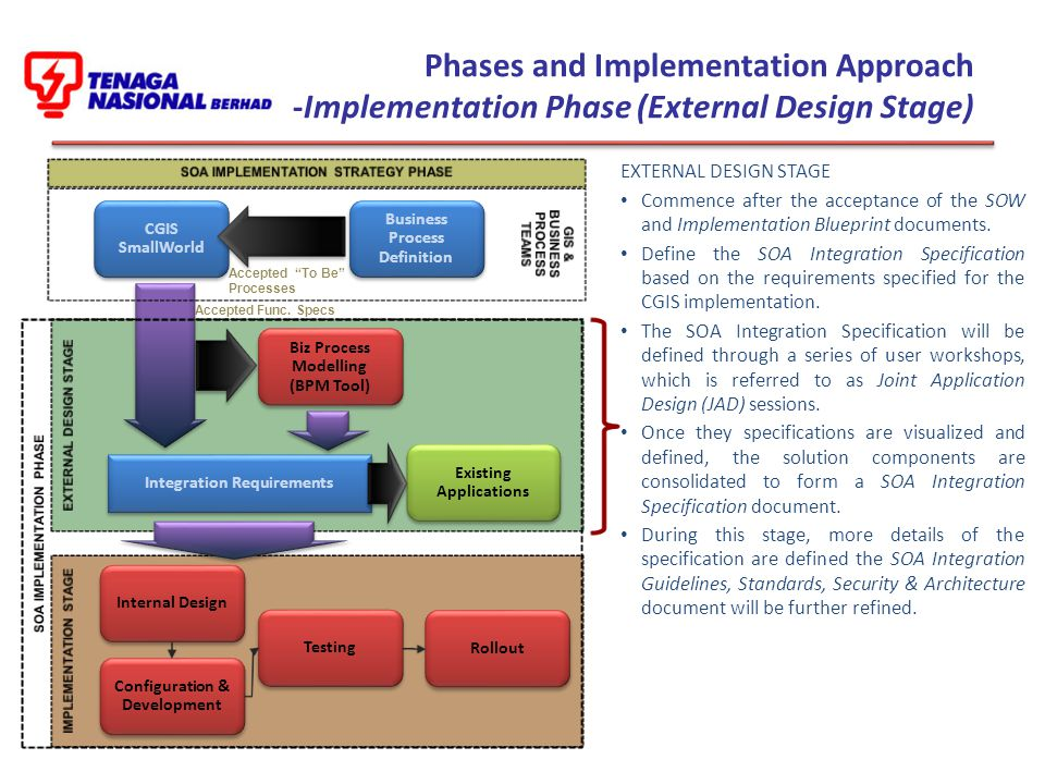 Phases and Implementation Approach -Implementation Phase (External Design Stage)