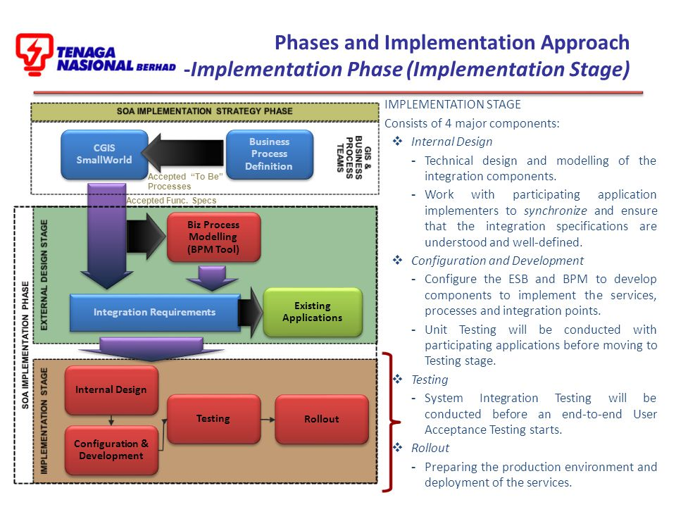 Phases and Implementation Approach -Implementation Phase (Implementation Stage)