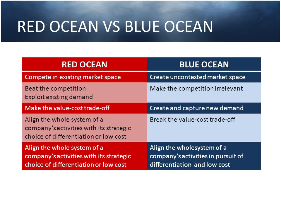 RED OCEAN VS BLUE OCEAN RED OCEAN BLUE OCEAN