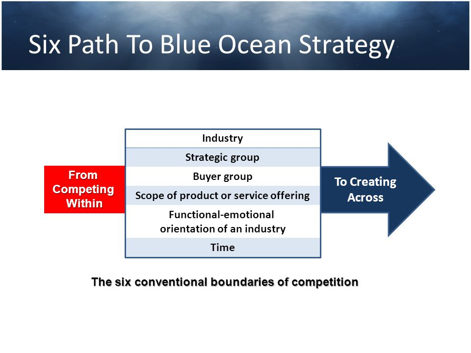Six Path To Blue Ocean Strategy