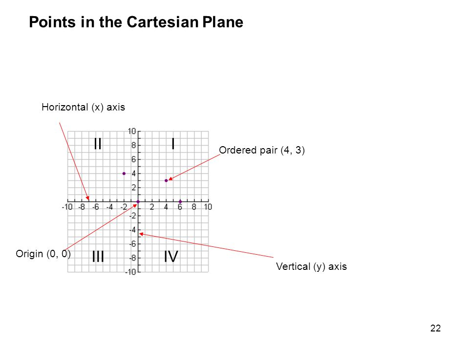Points in the Cartesian Plane
